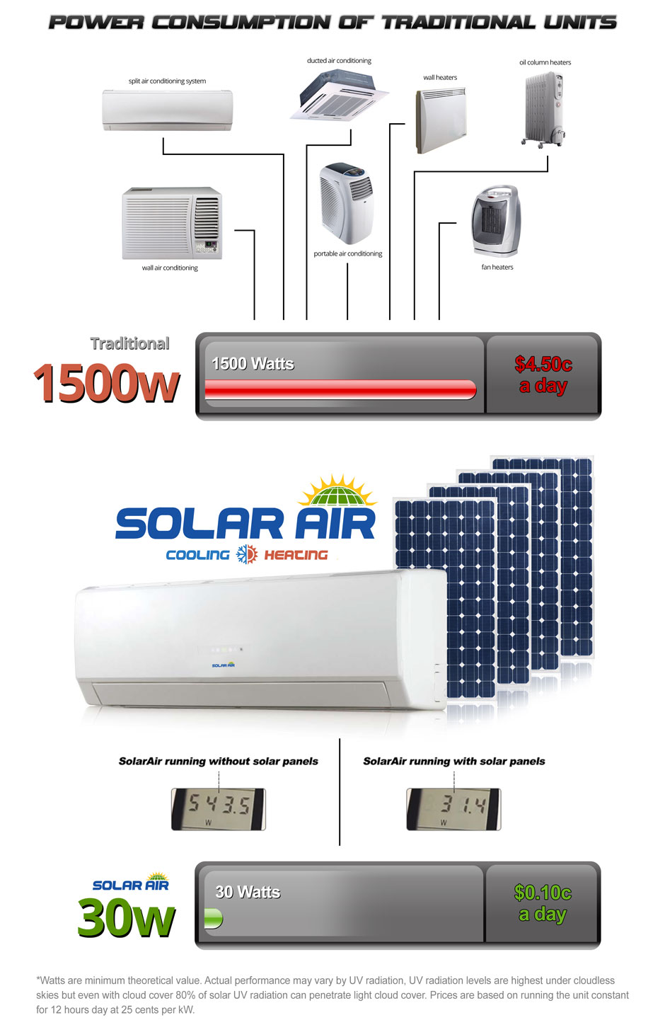 compare solar air conditioning