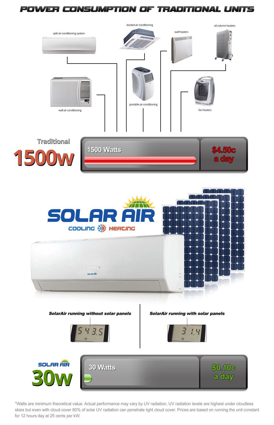 Solar Air Conditioning Solar Air Conditioner Solar Air